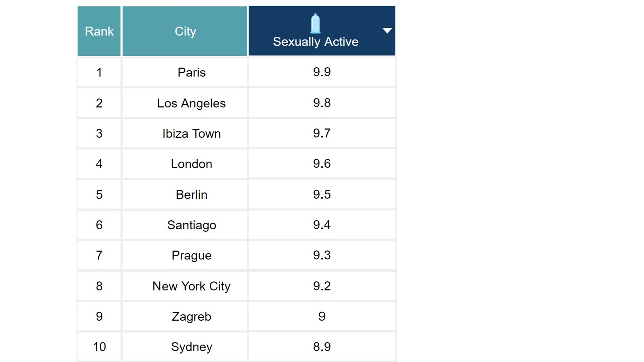 The most sexually active cities in the world table